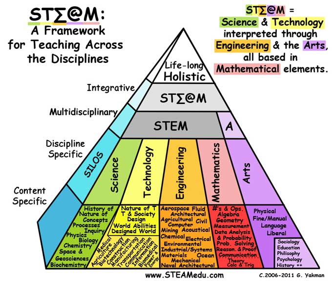 The STEAM Pyramid